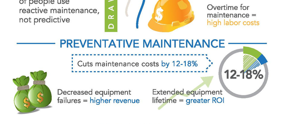 Preventative & Predictive Maintenance Plans for Compressors & Dryers