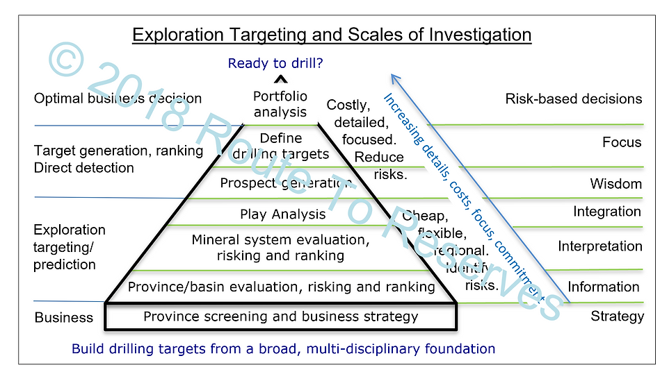 210712 basic exploration triangle that R2R can help you build.png