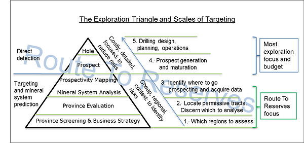 The Exploration Triangle and Route To Re