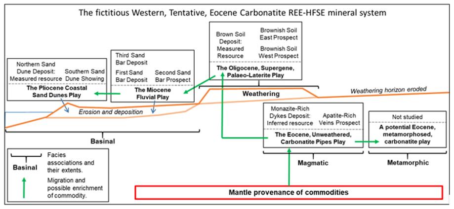 Banks et al. 2019. An entire REE mineral