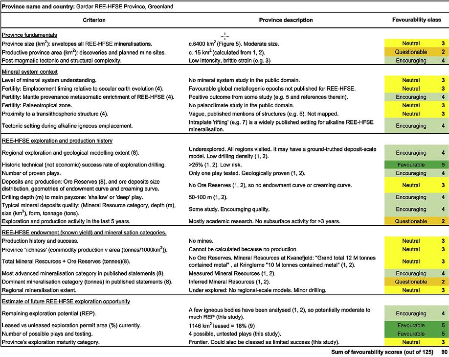 Banks et al. 2020. REE project favourabi
