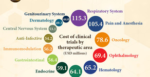 Clinical Trial Costs & Barriers to Drug Development