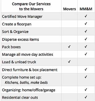 mover vs. senior move manger