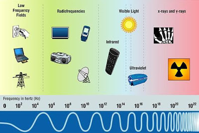 Sources of Electromagnetic Radiation
