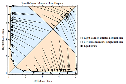 Two Balloons Equilibria Phase Diagram