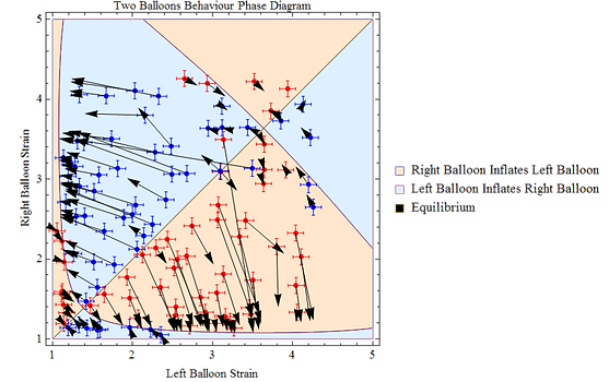 Two Balloons Equilibria Phase Diagram Verification
