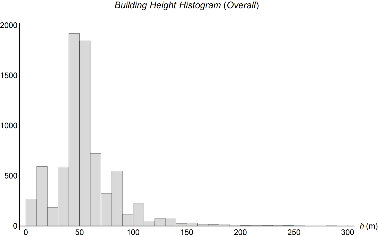 Histogram (Combined)