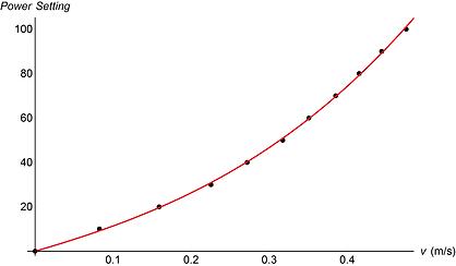Power-Velocity Calibration Curve