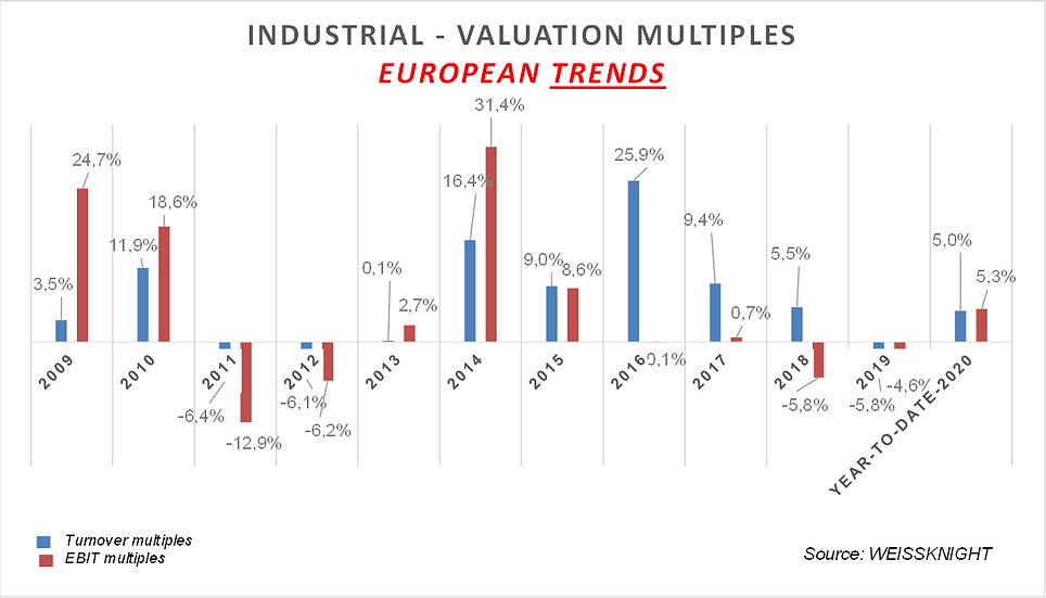 Industrial listed multiples 2020.png