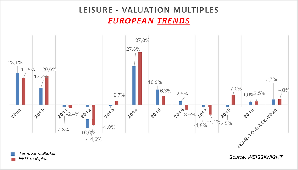 Leisure listed multiples 2020.png