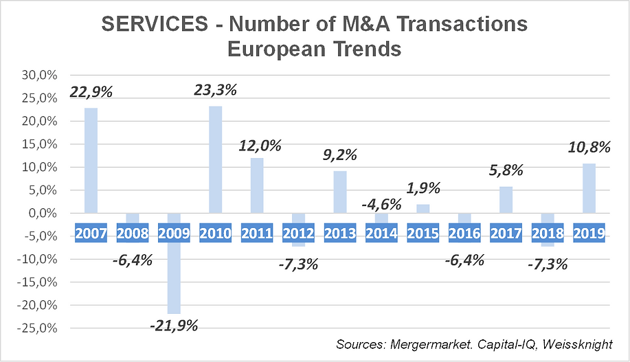 Services M&A trends 2020.png