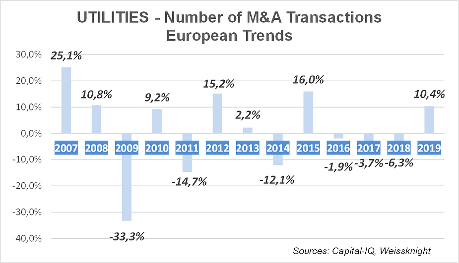 Utilities M&A trends 2020.png
