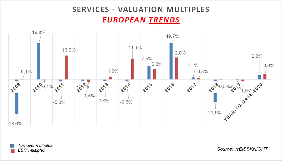 Services listed multiples 2020.png