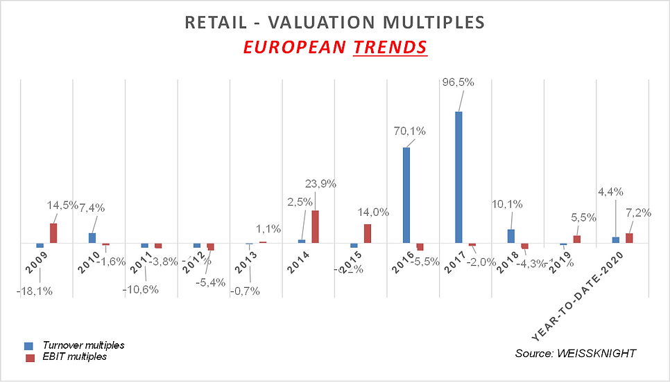 Retail listed multiples 2020.png