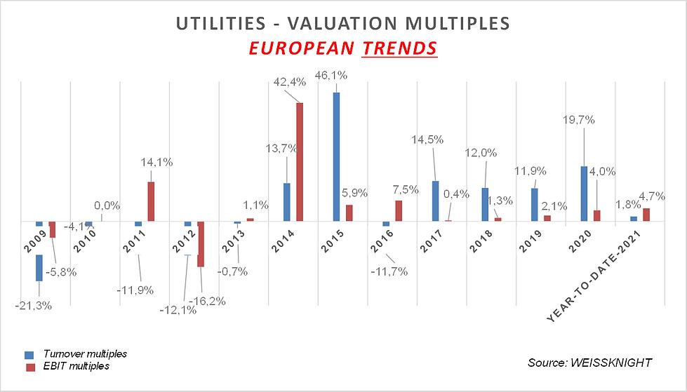 Utilities stockmarket 2021.png