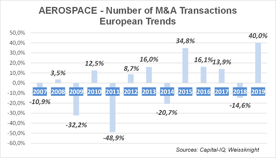 Aerospace M&A trends 2020.png