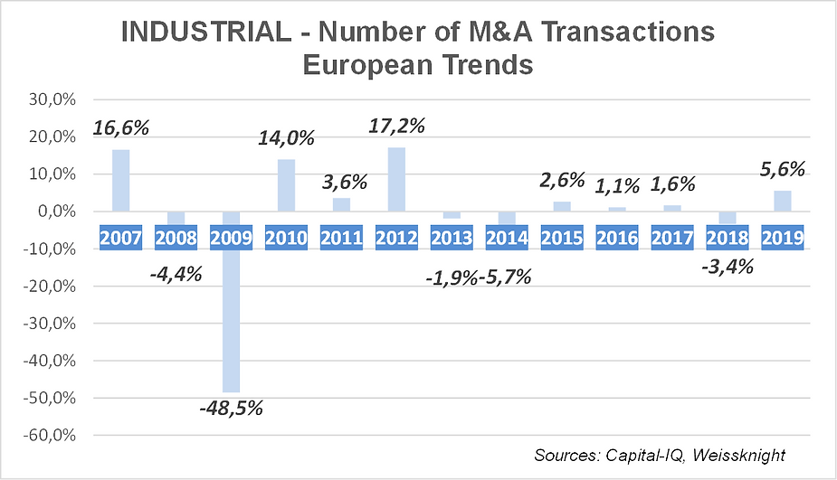 Industrial M&A trends 2020.png