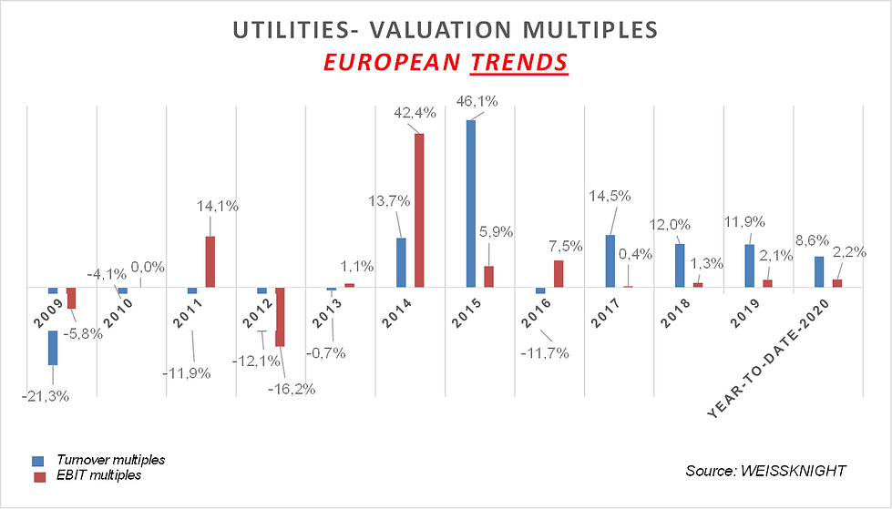 Utilities listed multiples 2020.png
