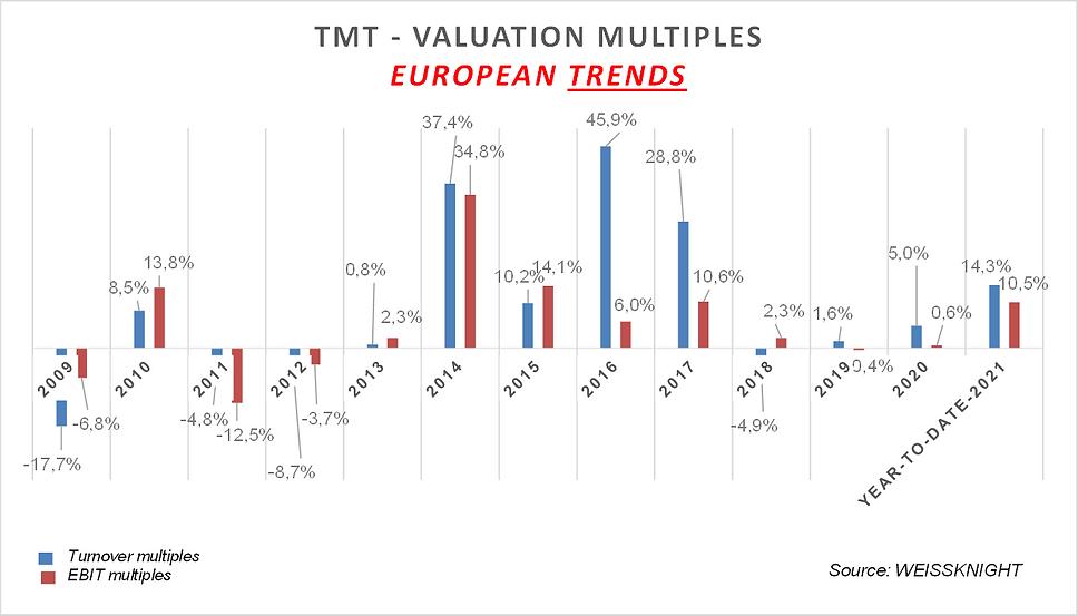 TMT stockmarket 2021.png