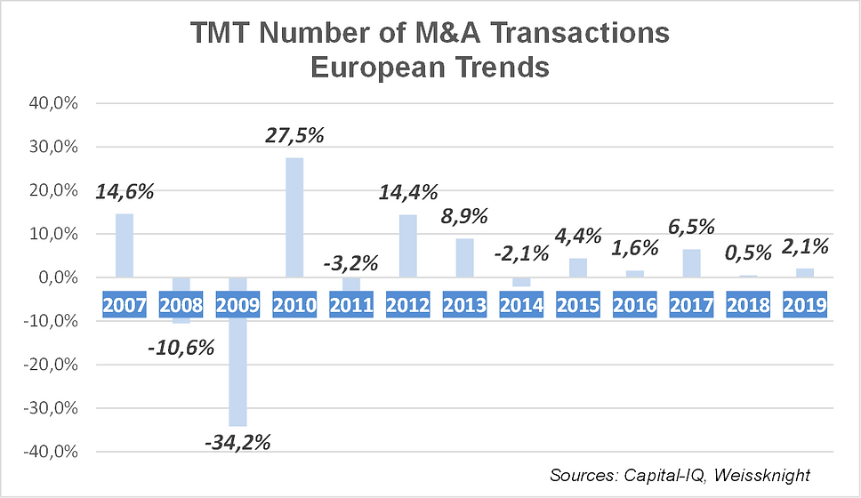 TMT M&A multiples 2020.png