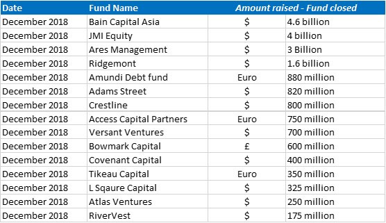 Funds closed December 2018