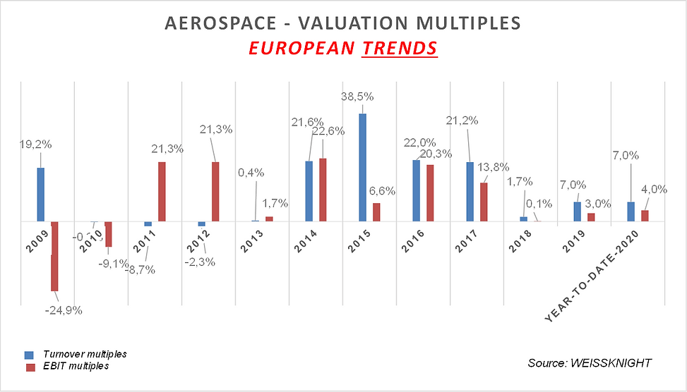 Aerospace listed multiples 2020.png