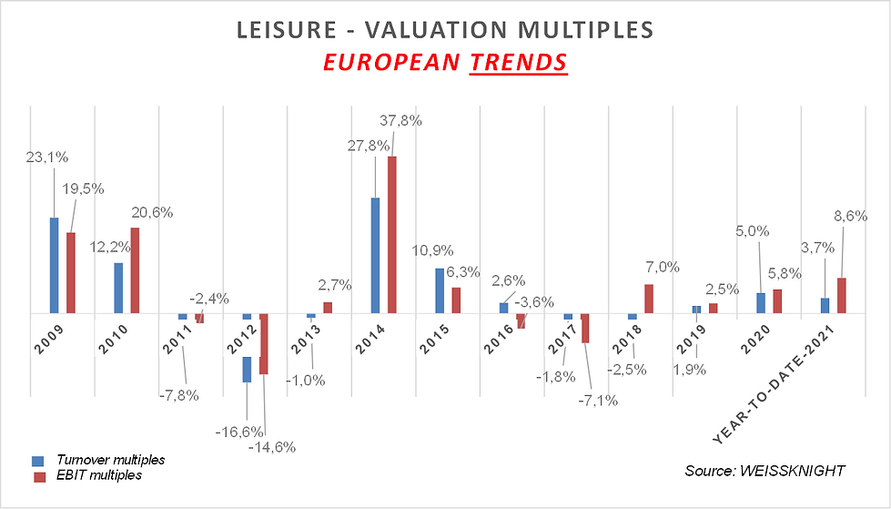 Leisure stockmarket 2021.png