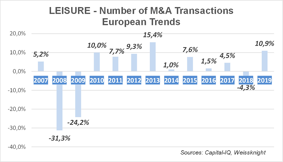 Leisure M&A trends 2020.png