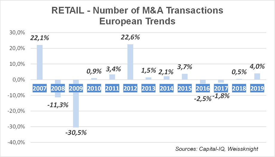 Retail M&A trends 2020.png