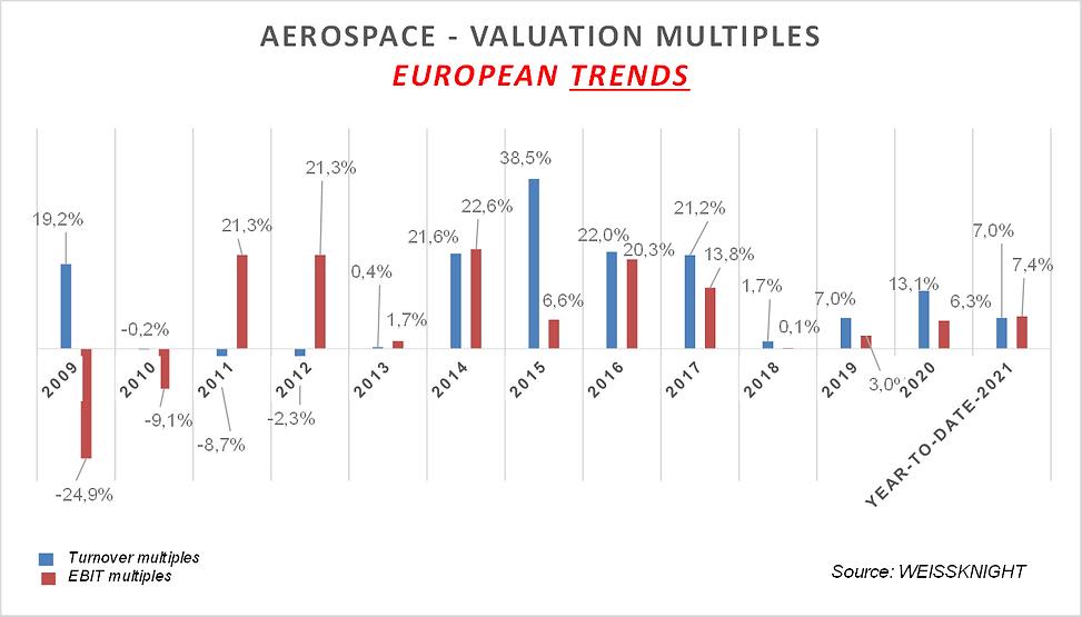 Aerospace stockmarket 2021.png