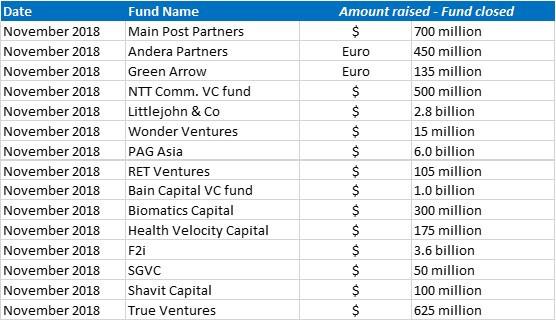 Funds closed Nov2018
