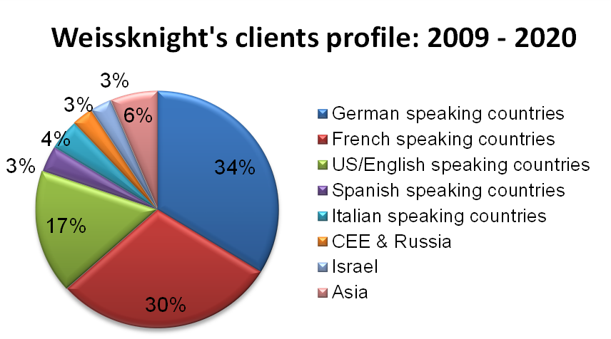 Weissknight clients profile 2020.png