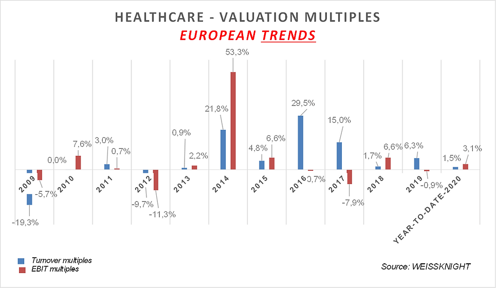 Healthcare listed multiples 2020.png