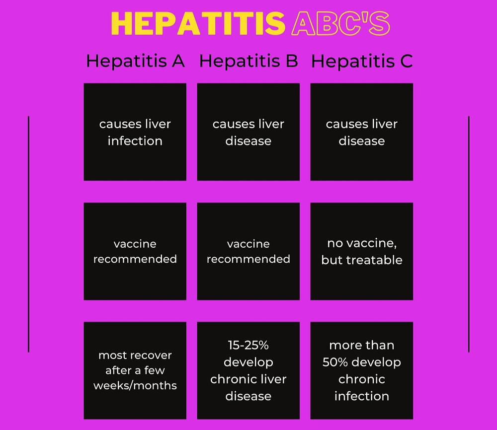 Information about hepatitis A, B, and C