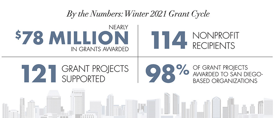 The Conrad Prebys Foundation Inaugural Grant Cycle Awards $78M in Grant Funding to 121 Projects