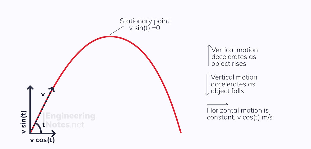 Projectile Motion Diagram, Free Fall, A-Level physics revision study guide notes Engineering Notes