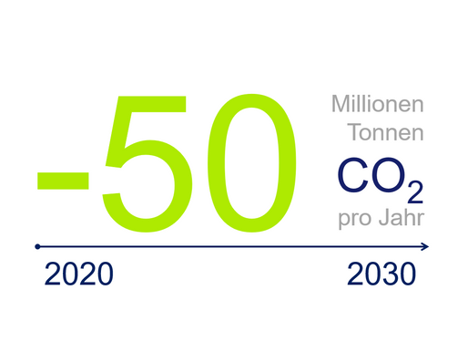 Was jetzt für Klimaneutralität im deutschen Gebäudesektor (NetZero) getan werden muss