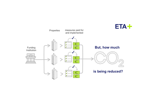 Dynamic Funding Programs for more efficient CO2 reduction in the Building Sector