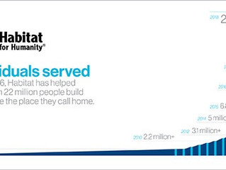 Habitat passes 22 million people served in record-setting year providing affordable housing solution
