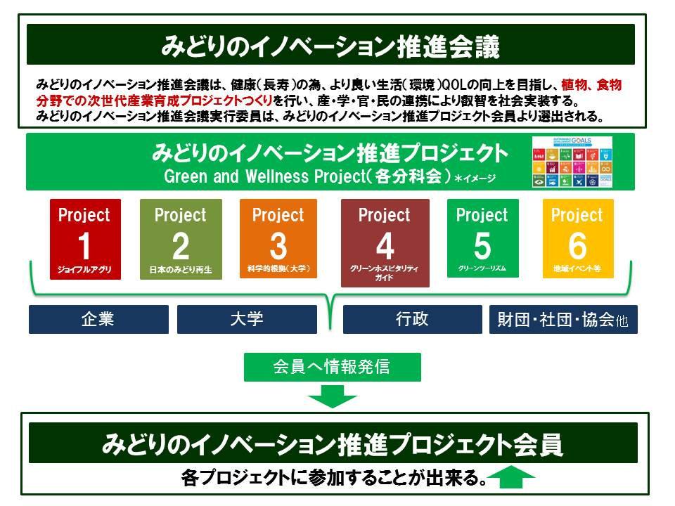 みどりのイノベーション推進会議(イメージ図).jpg