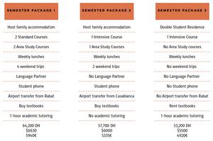 Arabic Semester Program sample packages