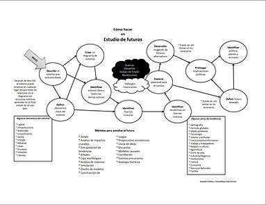 cómo hacer un estudio de futuros.jpg