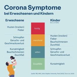 Corona Symptome
