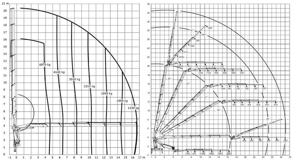 Tõstukauto-31m-multilift-tõstegraafik