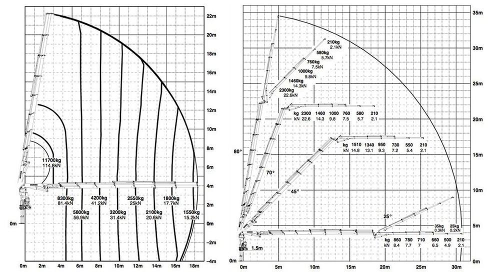 Tõstukauto-35m-tõstegraafik