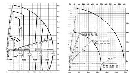 Tõstukauto-29m-tõstegraafik