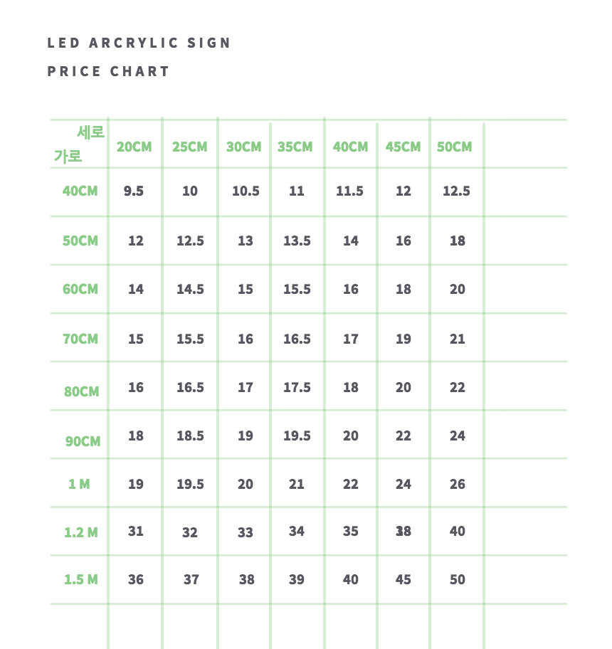 LED 아크릴 사인(간판) 단가 표. 대략적인 비용이며 세부 사이즈, 설치형태에 따라 미세하게 달라집니다. 아주 작은 사이즈도 제작 가능하며 시안에 따라 최대 2미터 x 1미터 사이즈까지 한판에 제작 가능합니다.