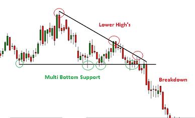 Descending Triangle Chart Pattern Bearish