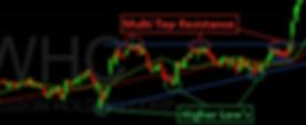 Ascending Triangle Chart Pattern Bullish