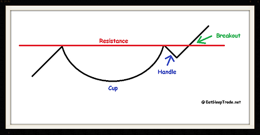 Cup & Handle Swing Trading Chart Pattern